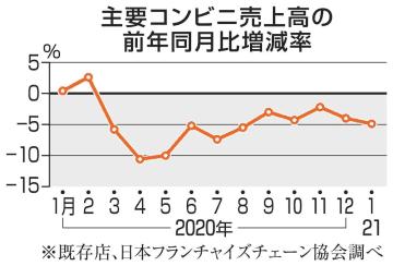 コンビニ売上高4.9%減 1月、外出自粛が影響 画像1