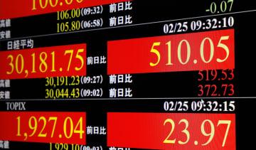 東証、午前終値3万0156円 米株高追い風、一時500円上昇 画像1