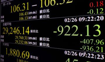 東証、一時900円超の急落 午前終値2万9446円 画像1