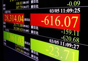 東証、午前終値は2万8359円 大幅続落、一時600円超安 画像1