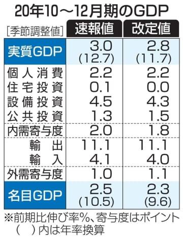 GDP年率11.7%増 20年10~12月、下方修正 画像1