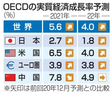 21年世界成長率は5.6% ワクチン普及でOECD上方修正 画像1