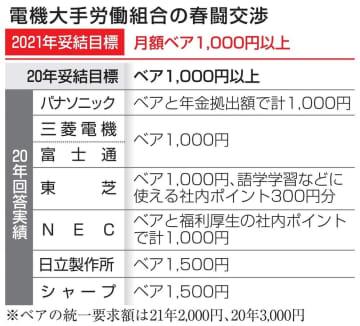 電機大手、ベア千円以上へ 前年並み、経営側17日回答 画像1
