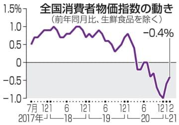 2月の消費者物価、0.4%下落 マイナス幅縮小 画像1