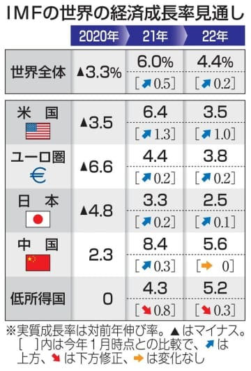 世界経済、過去最高6%成長へ IMF21年、日本3.3% 画像1