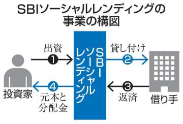 SBI、融資仲介から撤退検討 子会社の違法勧誘疑惑で 画像1