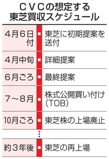 東芝TOB、7~8月視野 英ファンド、日本勢参画も 画像1