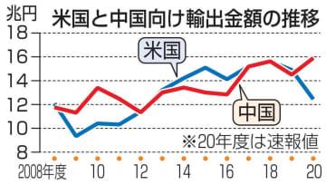 輸出、中国向け過去最高 20年度、深まる依存 画像1