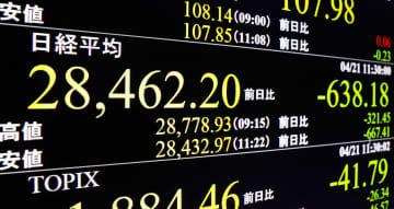 東証急落、2万9000円割れ 2日間で計千円超、宣言発令警戒 画像1