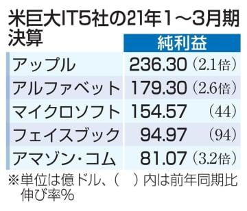 米巨大IT5社、大幅増益 純利益8兆円、成長続く 画像1