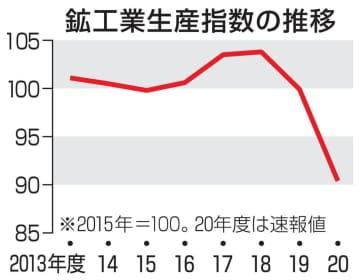 20年度の鉱工業生産が9%低下 3月は上昇「持ち直し」 画像1