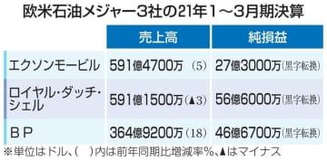 欧米石油3社が黒字転換 1~3月期、原油価格上昇 画像1