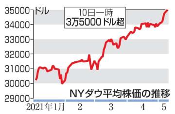 NY株初の3万5千ドル超え 取引時間中、米景気を楽観 画像1