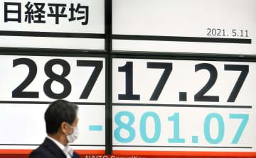 東証、午前終値2万8705円 大幅反落、一時800円超 画像1
