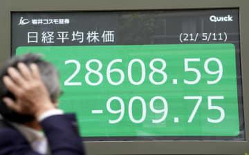 東証急落、909円安 米株安、コロナ拡大が重荷 画像1