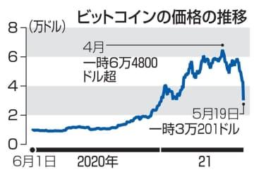 仮想通貨ビットコイン、価格急落 障害相次ぐ、投資ブームに変調 画像1