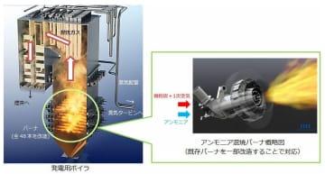 アンモニア発電、6月に実証実験 JERA、脱炭素へ「混焼」 画像1