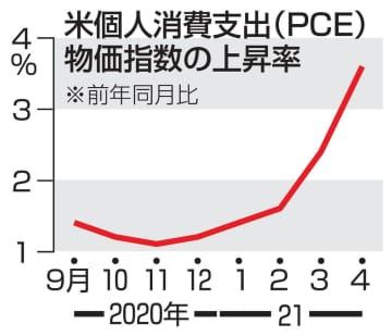 米4月物価指数、3.6%上昇 12年7カ月ぶり大きさ 画像1