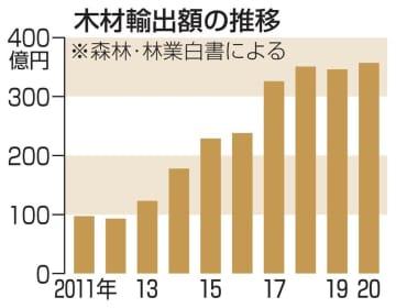 木材輸出、過去20年で最高 林業白書、世界市場の獲得を 画像1