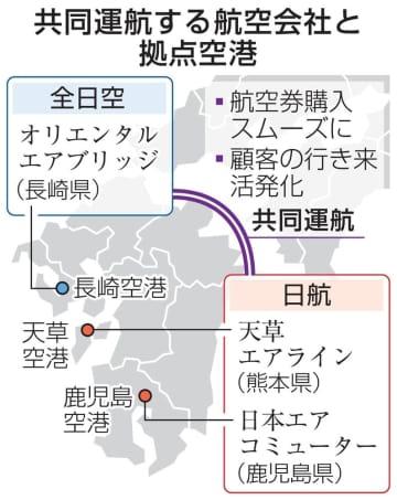 九州で大手系列越え初の共同運航 地域航空、コロナ打撃で 画像1