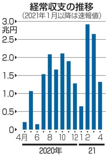 4月の経常黒字6.4倍 コロナから輸出大幅回復 画像1