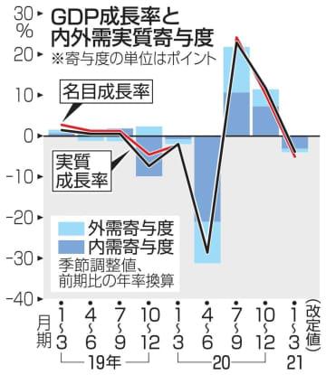 GDP年率3.9%減 1~3月改定値、上方修正 画像1