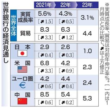 世界成長5.6%に加速 世銀予測、日本も上方修正 画像1