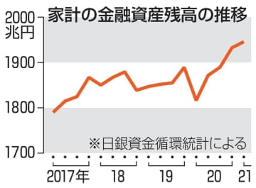 家計資産1946兆円、過去最高 3月末時点、コロナで消費抑制 画像1