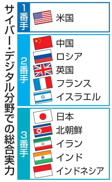 日本、サイバー能力見劣り 主要国で最下位グループ 画像1