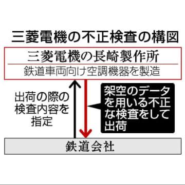 三菱電機の空調9800台導入 JR東、新幹線や在来線に 画像1
