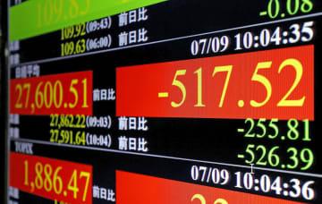 東証、午前終値は2万7473円 経済回復懸念、一時650円超安 画像1