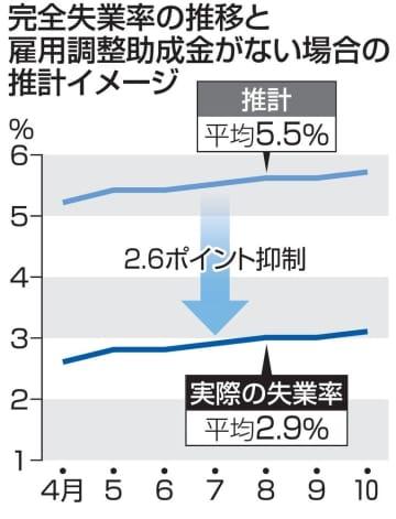 雇用調整金なしで失業率5.5% 2.6ポイント抑制効果と推計 画像1
