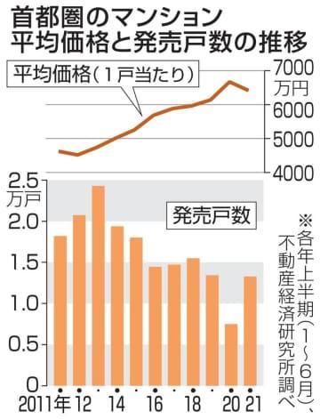 上半期マンション発売は77%増 首都圏、9年ぶりに価格下落 画像1