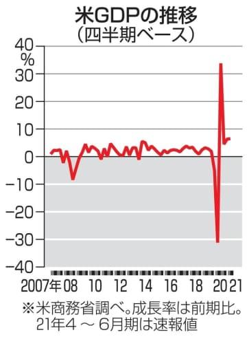 米GDP、6.5%増 4~6月、コロナ禍前回復 画像1