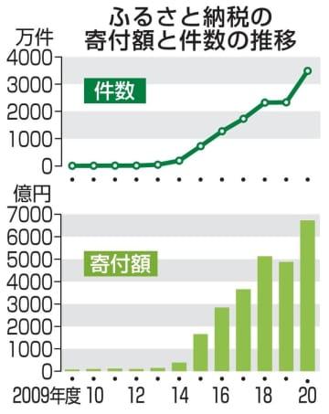 ふるさと納税寄付額、過去最多 20年度、6724億円 画像1