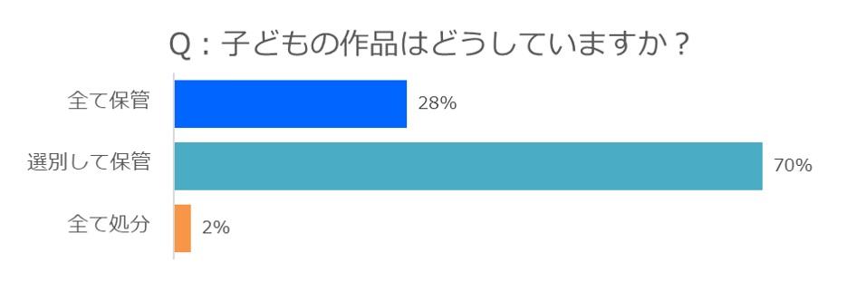 「保管している」と回答した方が全体の90%以上。