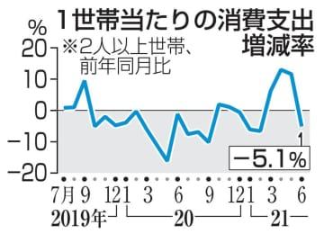 6月の消費支出5.1%減 4カ月ぶりマイナス 画像1