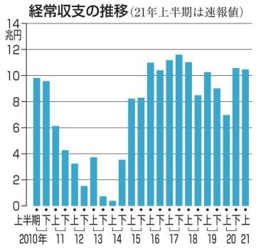 上半期の経常黒字、50.3%増 21年、輸出改善が寄与 画像1