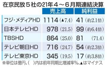 在京民放の全5社、大幅増益 4~6月、テレビ広告回復 画像1