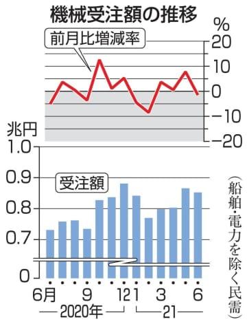 6月の機械受注、1.5%減 4カ月ぶりマイナス 画像1