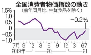 7月の消費者物価、0.2%下落 マイナスは12カ月連続 画像1