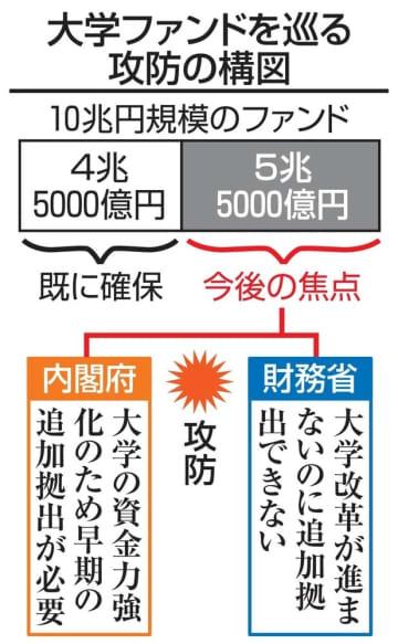 内閣府が大学ファンド増額要求へ 10兆円目標へ攻防 画像1