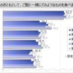 「納豆」は北海道・東北・関東では7~8割にのぼるが、近畿・中国・四国では各5割弱。「とろろ芋」「塩辛」「いくら、すじこ」は、北海道・東北で高くなっている。「ちりめんじゃこ、ちりめん山椒」は近畿・四国で高く、北海道・東北で低い傾向という結果に。