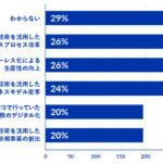 グラフ③:あなたが勤めている企業での「DXデジタル化の取り組み」における最重要テーマ(TOP5)
