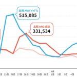 五輪関連キーワードと「メダル」「コロナ」「感染」のツイート数の推移