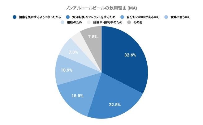 ノンアルコールビールの飲用理由のうち最も多かったのは、「健康を気にするようになったから(32.6%)」という回答で、2番目に多かったのが「気分転換・リフレッシュ(22.5%)」でした。昨今の在宅時間の増加の影響がうかがえる回答結果に。