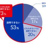 DXとデジタル化の違いについては7割以上(73%)が説明できないと回答