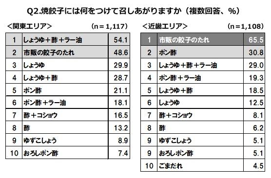餃子につけて食べるもの、関東と近畿では大きな違いが! それぞれ人気なのは?