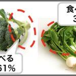 家庭でブロッコリーの茎を食べるのが「多数派」に