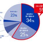 DX、業務のデジタル化に取り組んでいる企業はそれぞれ約6割に(59%、64%)